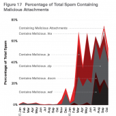 Spam Accounts for Two-Thirds of All Email Volume, and It's Still Going Up Image