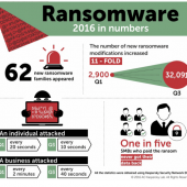 75% of All Ransomware Developed by Russian-Speaking Criminals Image