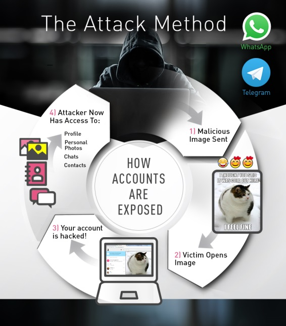 WhatsApp and Telegram flaw explained