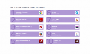 todays-most-installed-software-google-chrome-adobe-reader-flash-player