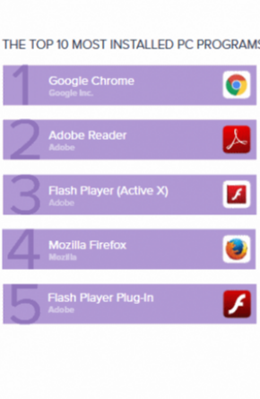 Today's Most Installed Software: Google Chrome, Adobe Reader, Flash Player