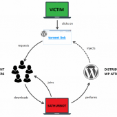 Sathurbot Malware Spreads via Torrent Files, Attacks WordPress Sites Image