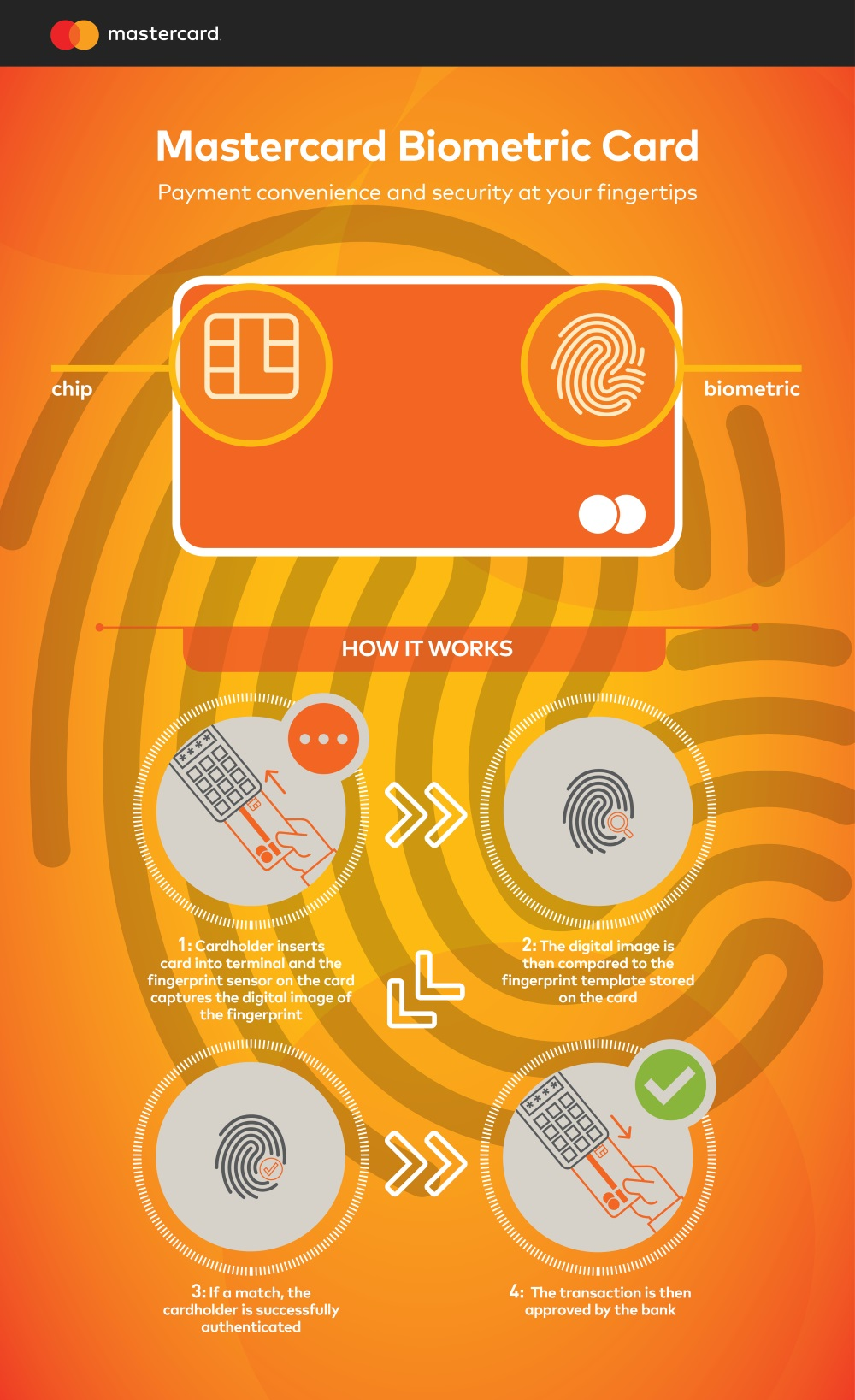 Mastercard infographic