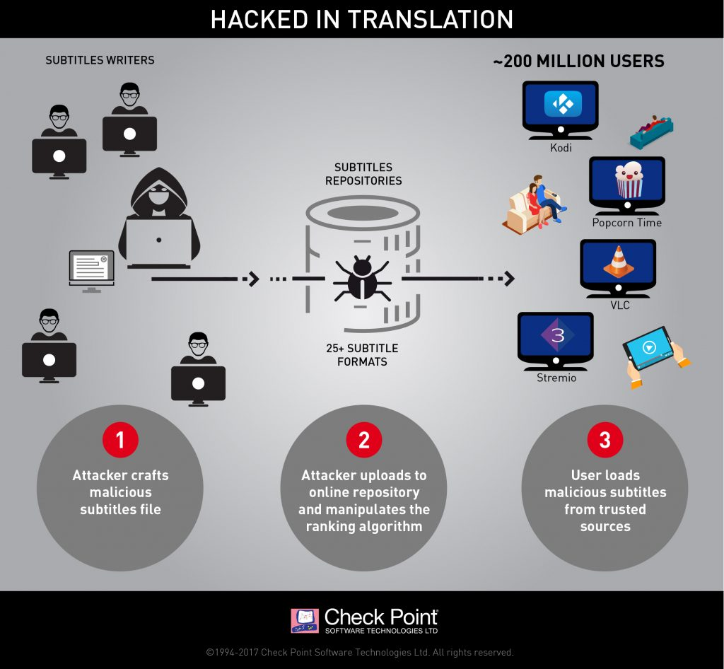 Subtitles Virus Attack - Check Point Researchers Reveal a New Malware