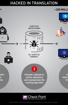 Malicious Movie Subtitles Can Give Hackers Full Control Over Your PC Image