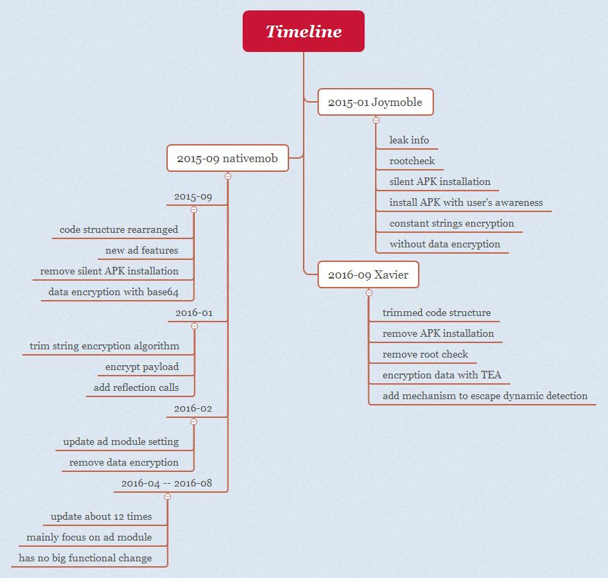 AdDown timeline