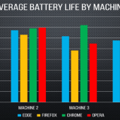 Chrome Beats Edge in Independent Battery Life Test Despite Microsoft's Claims Image