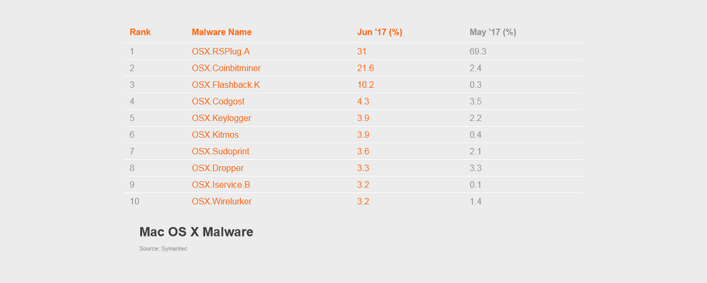 Mac malware stats - June 2017