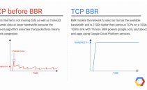 Google's BBR Algorithm for Speeding up Internet Traffic Gains Wider Adoption Image