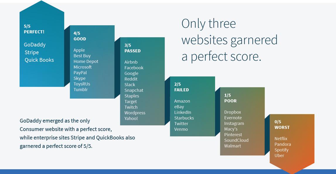 GoDaddy Has the Best Password Practices, Netflix, Spotify