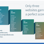 GoDaddy Has the Best Password Practices, Netflix, Spotify, Uber Have the Worst Image