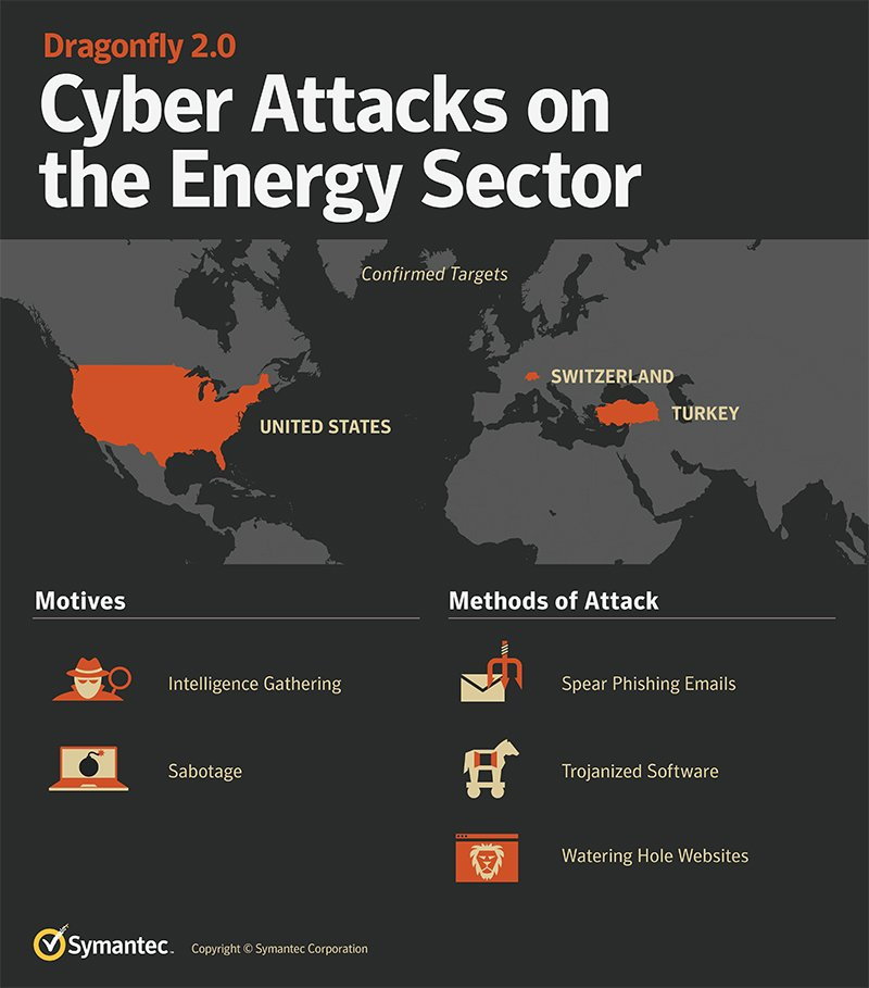 Symantec claims attacks targeting energy sector on rise