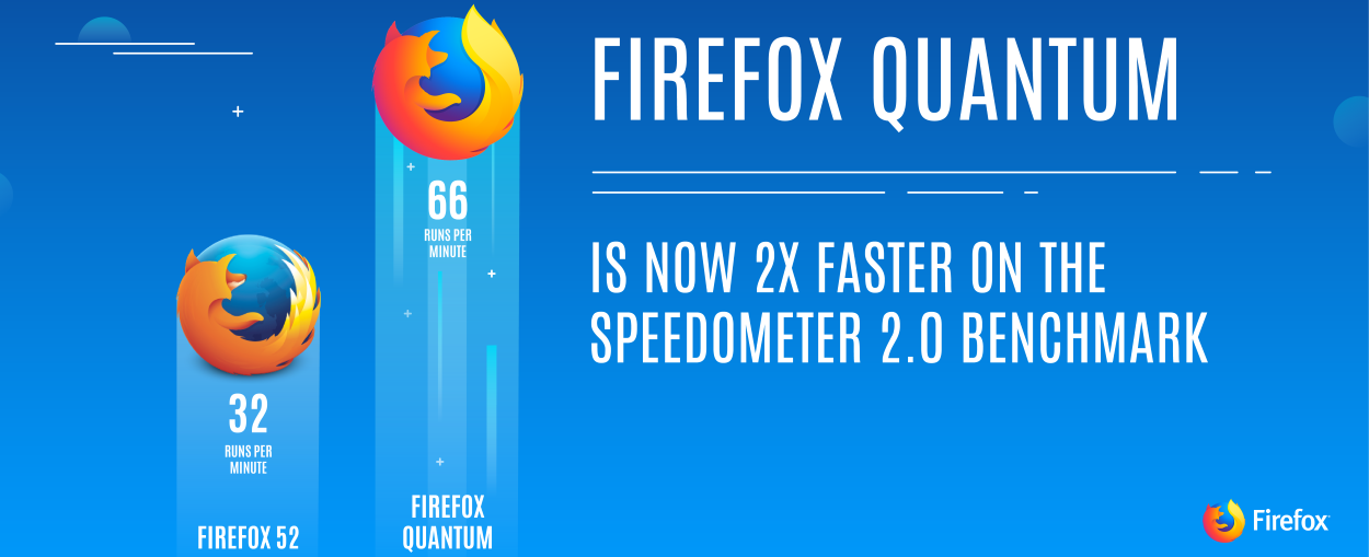 New Firefox Beta Released With New User Interface, New Core