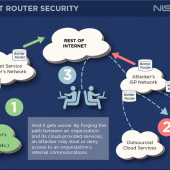 New NIST and DHS Standards Get Ready to Tackle BGP Hijacks Image