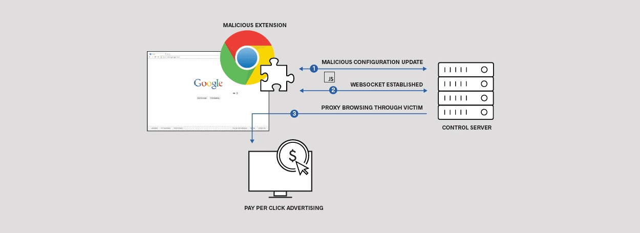 Over 500000 users impacted by four malicious chrome extensions ccuart Choice Image