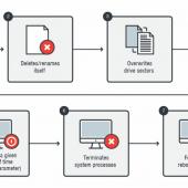 KillDisk Fake Ransomware Hits Financial Firms in Latin America Image