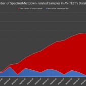 We May Soon See Malware Leveraging the Meltdown and Spectre Vulnerabilities Image