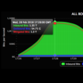 New DDoS Record Set at 1.3 Tbps Thanks to Memcached Servers Image