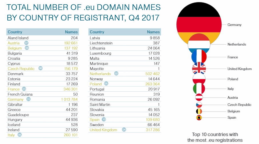 .eu domains owned by Brits