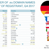 Brexit: European Commission Wants to Cancel 317,000 .eu Domains Owned by Brits Image