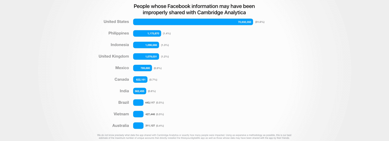 Breakdown of Facebook users affected by Cambridge Analytica leak