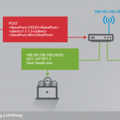 Over 65,000 Home Routers Are Proxying Bad Traffic for Botnets, APTs Image
