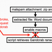 Compile Error Halts Some GandCrab Ransomware Infections Image