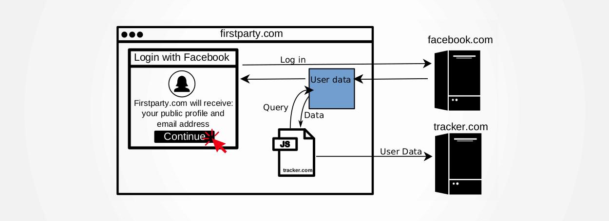 Fb_third_party_trackersy