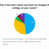 Survey Reveals Users Have No Clue About Router Security Image