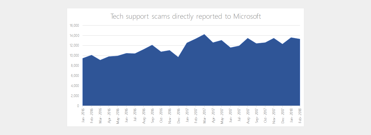 Tech-support-scams-reported-to-microsoft