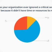 26% of Companies Ignore Security Bugs Because They Don't Have the Time to Fix Them Image