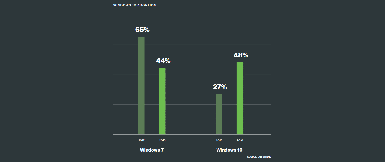Windows 10/7 usage