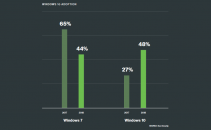 Windows 10 Gains Ground in Enterprise Environments While Windows 7 Crashes Out Image
