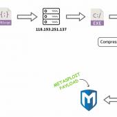 New GZipDe Malware Drops Metasploit Backdoor Image