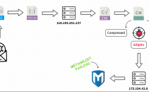 New GZipDe Malware Drops Metasploit Backdoor Image
