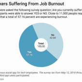 57% of Tech Workers Are Suffering From Job Burnout Image