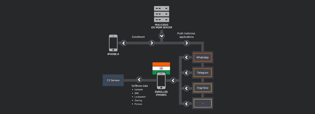 MDM India