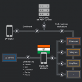 Highly Targeted Attack Infects Only 13 iPhones in India Image
