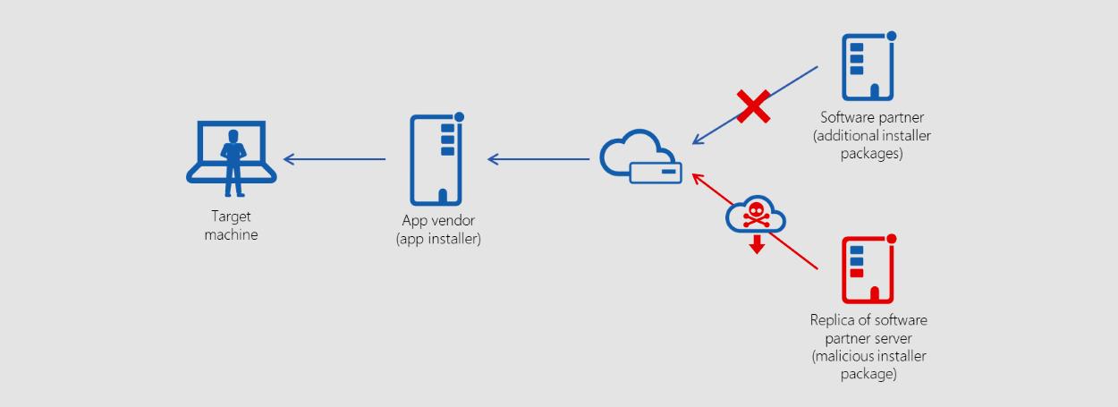 Supply chain attack at PDF editor