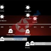 A First Look at the North Korean Malware Family Tree Image