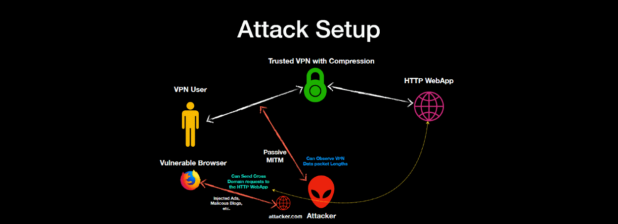 VORACLE Attack Can Recover HTTP Data From VPN Connections