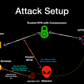 VORACLE Attack Can Recover HTTP Data From VPN Connections Image