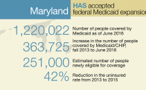 Severe Security Gaps In Maryland's Medicaid Management Information System Image