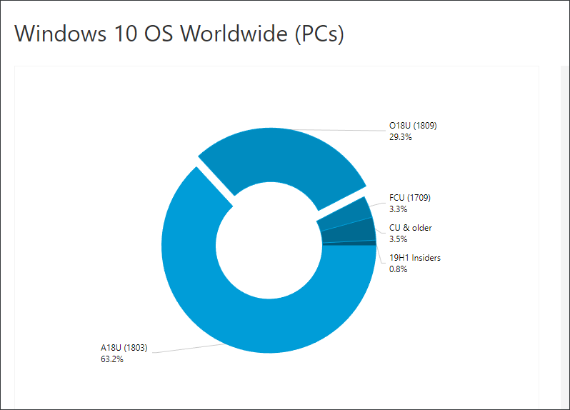 Windows 10 Users Avoiding October 2018 Update Shows Report