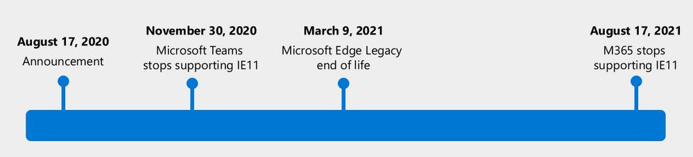 Internet Explorer end of life roadmap