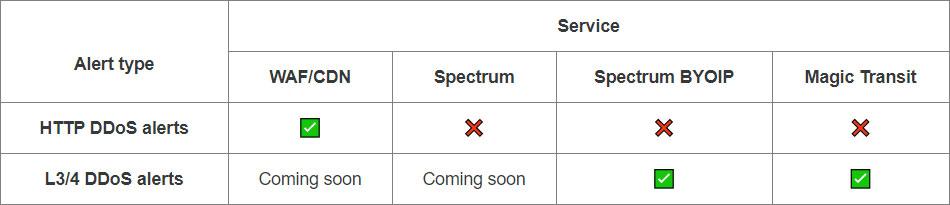 Tipos de alertas DDoS