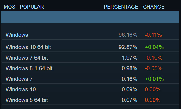 Operating system usage in Steam Hardware and Software survey