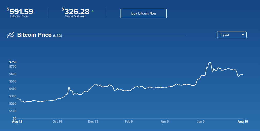 Bitcoin Chart from Coinbase