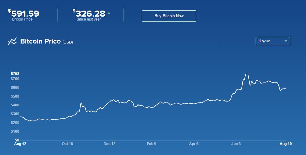 Bitcoin Chart from Coinbase