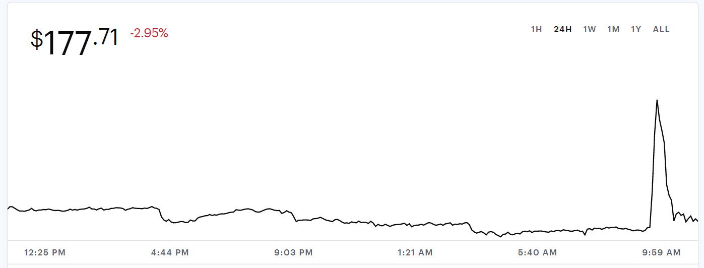 Litecoin price over the past 24 hours